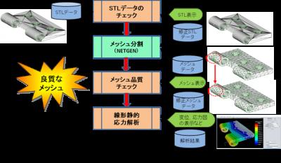 G-MARSシステム概略フロー